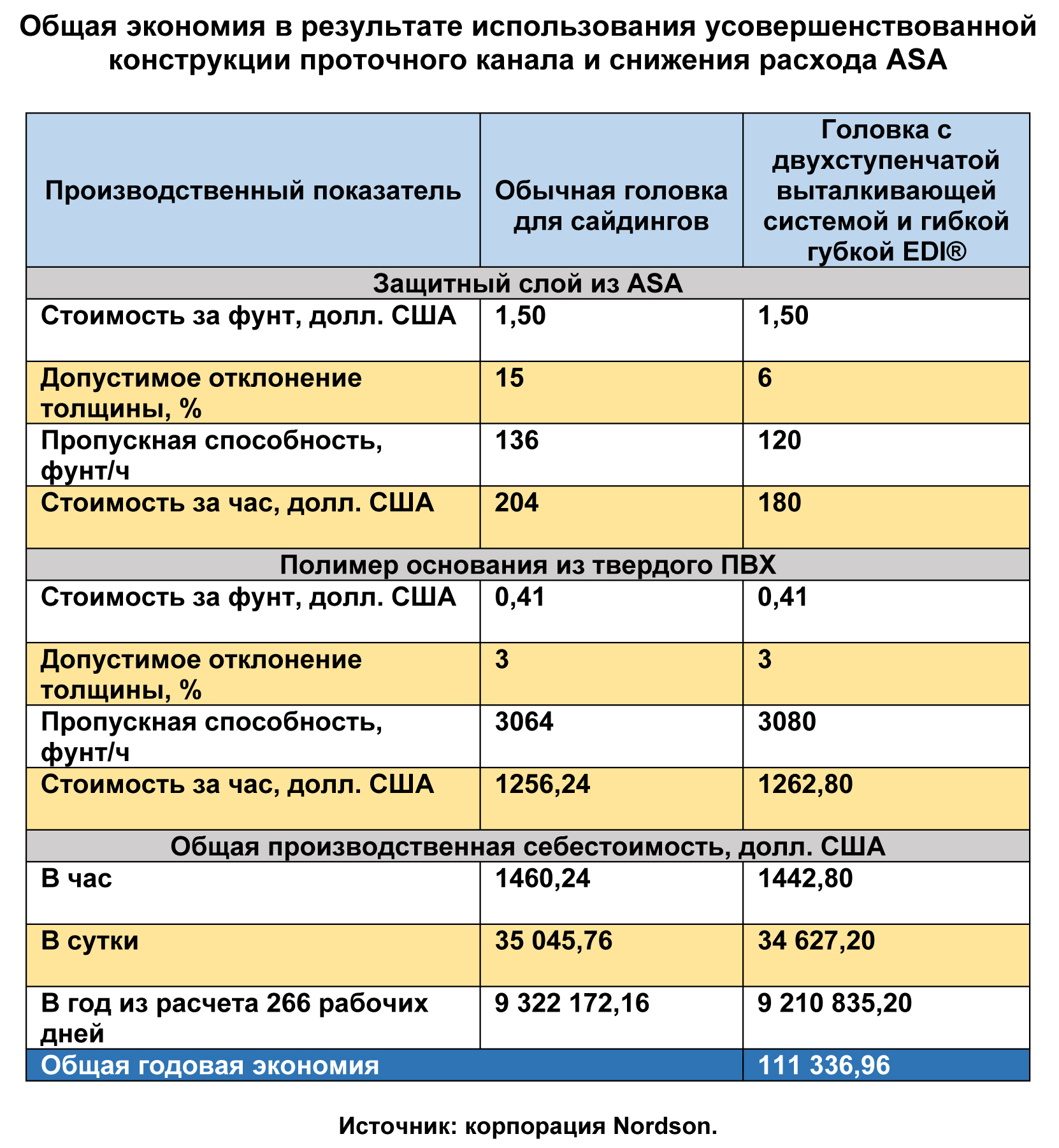 02. Table of Cost Savings RUS